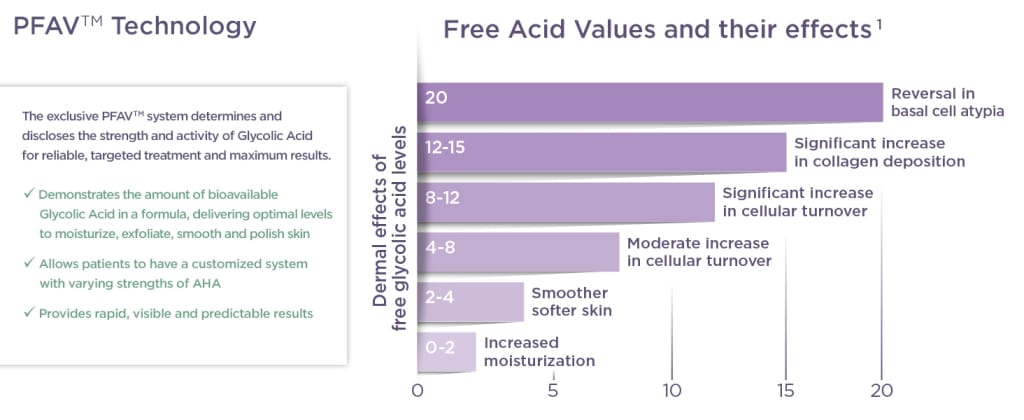 Precision Free Acid Value Facts