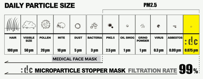 :dc Microparticle Stopper face mask filtration table
