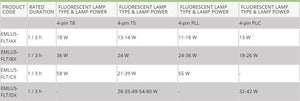 EMLUS FLUARESCENT LAMP PRODUCT LIST