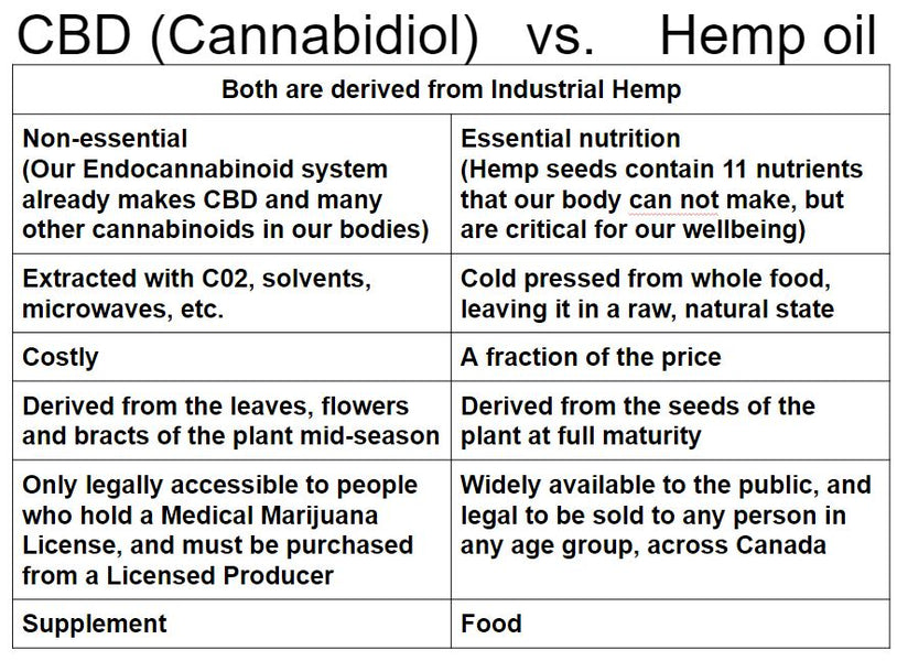 CBD Oil vs Hemp Seed Oil