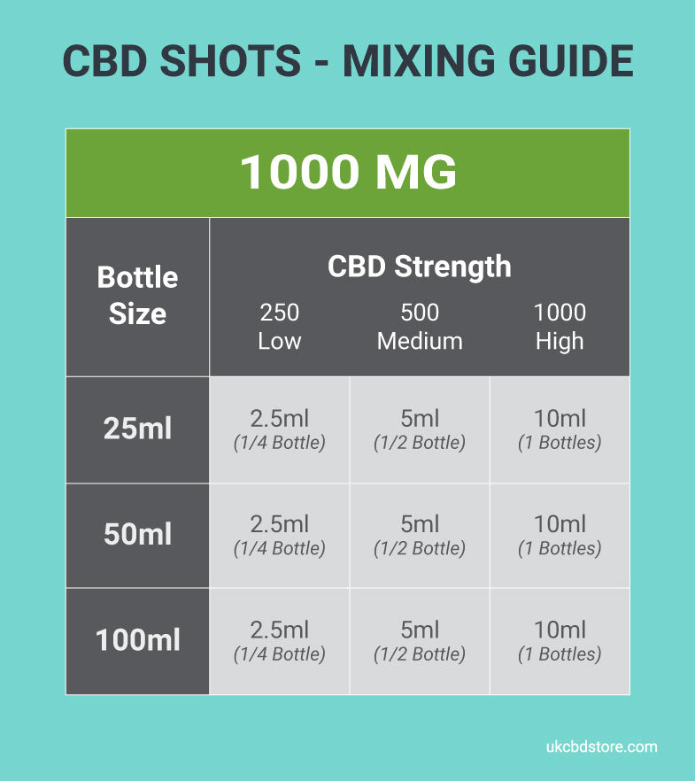 CBD Shots - Mixing Guide 500mg