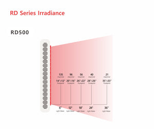 LED Light Wavelengths - Tabletop Red Light Therapy Panel