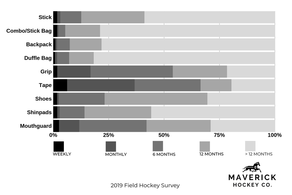 Infograph from the field hockey survey showing how often field hockey players change their sticks and other equipment