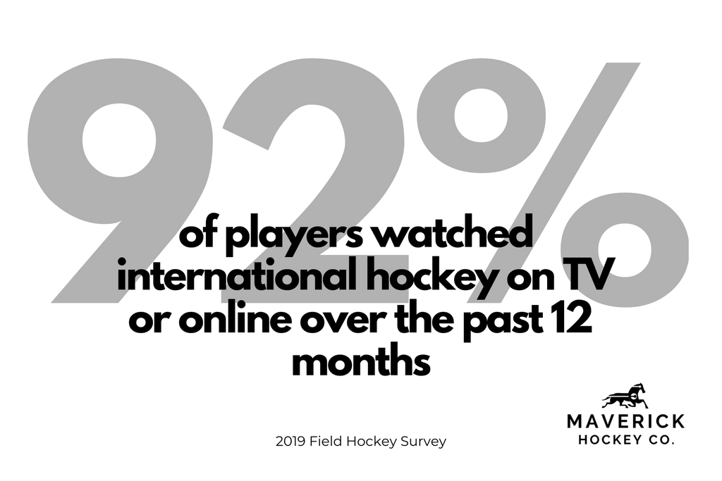 Infograph from the field hockey survey showing the percentage of field hockey players that have watched an international hockey game at home or online in the past 12 months