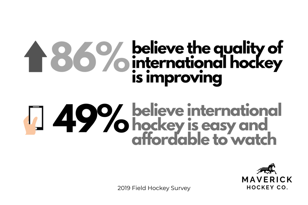 Infograph from the field hockey survey showing percentage of players that believe the quality of international field hockey is improving