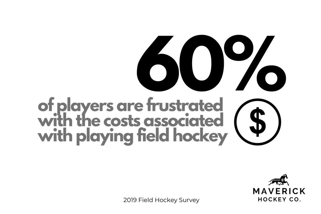 Infograph from the field hockey survey showing the percentage of field hockey players that are frustrated with the costs associated with playing field hockey