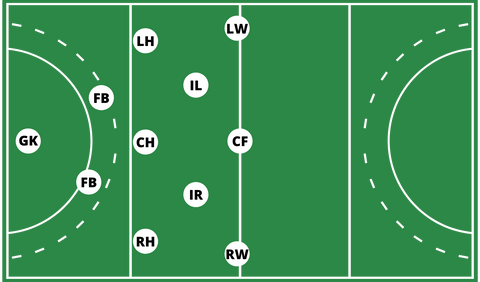 Field hockey positions formation 3-5-2