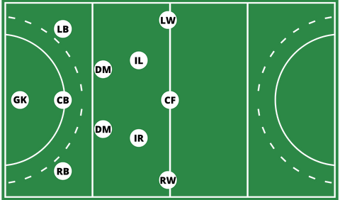 Field hockey positions formation 3-4-3