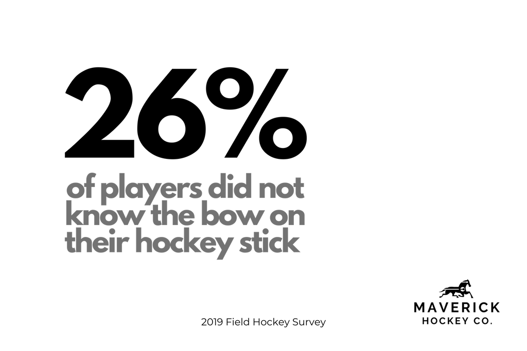 Infograph from the field hockey survey showing the percentage of field hockey players that don't know whether their stick has a mid bow, a low bow, or a pro bow etc.