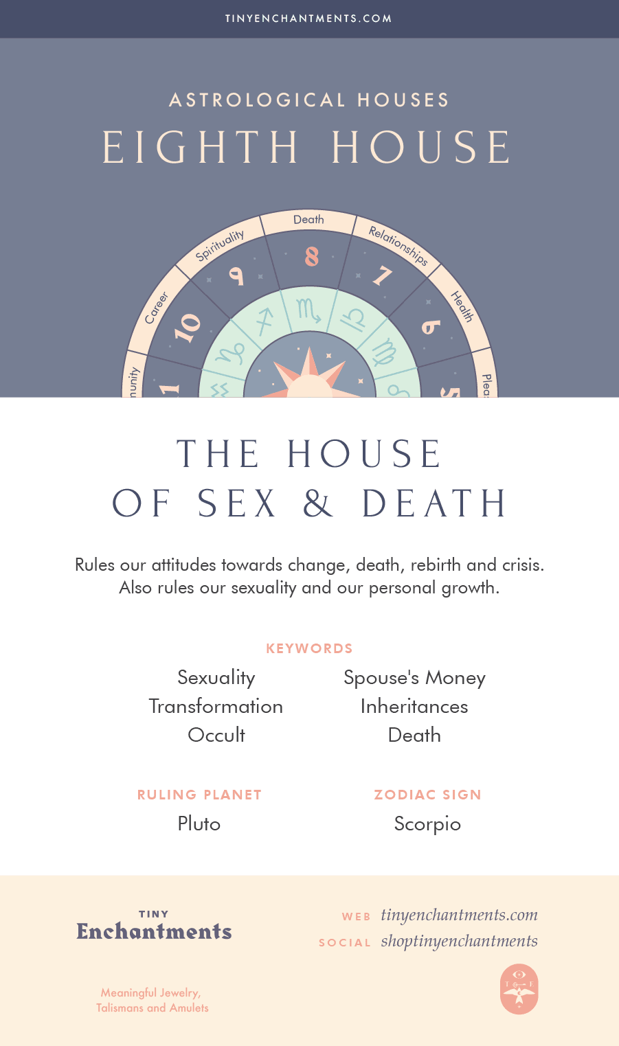 The Eighth House - The House of Sex and Death - 8th House in Astrology, Meaning, Ruling Planets, Ruling Zodiac Signs