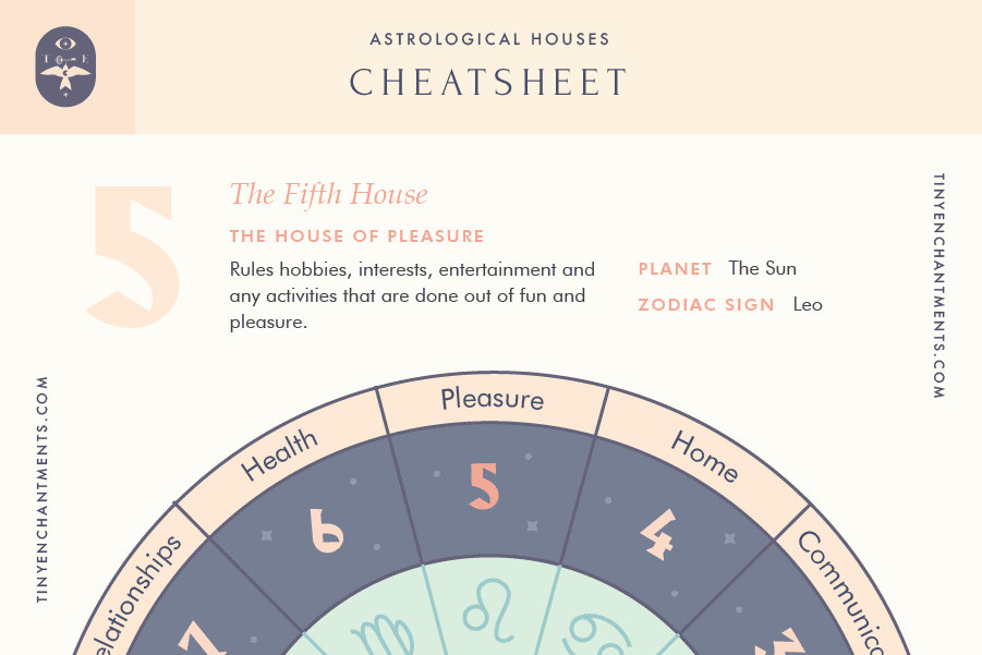 The Fifth House of Astrology Cheatsheet