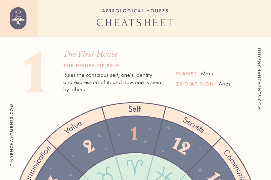 The First House of Astrology Cheat Sheet