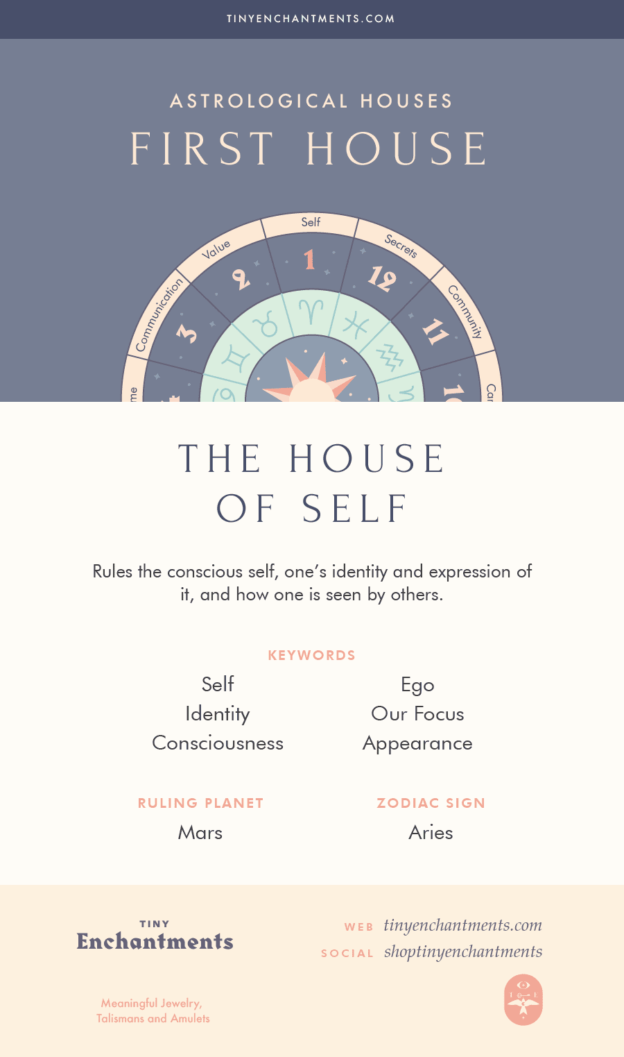The First House - The House of Self - 1st House in Astrology, Meaning, Ruling Planets, Ruling Zodiac Signs