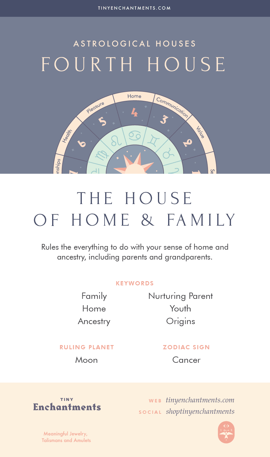 The Fourth House - The House of Home and Family - 4th House in Astrology, Meaning, Ruling Planets, Ruling Zodiac Signs