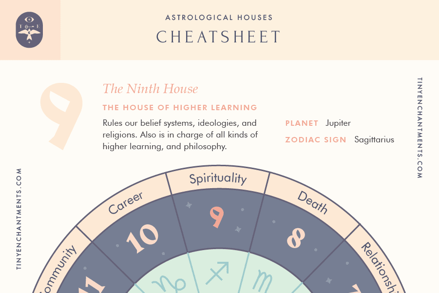The Ninth House of Astrology Cheatsheet