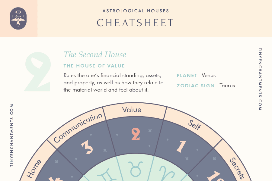 The Second House of Astrology Cheatsheet