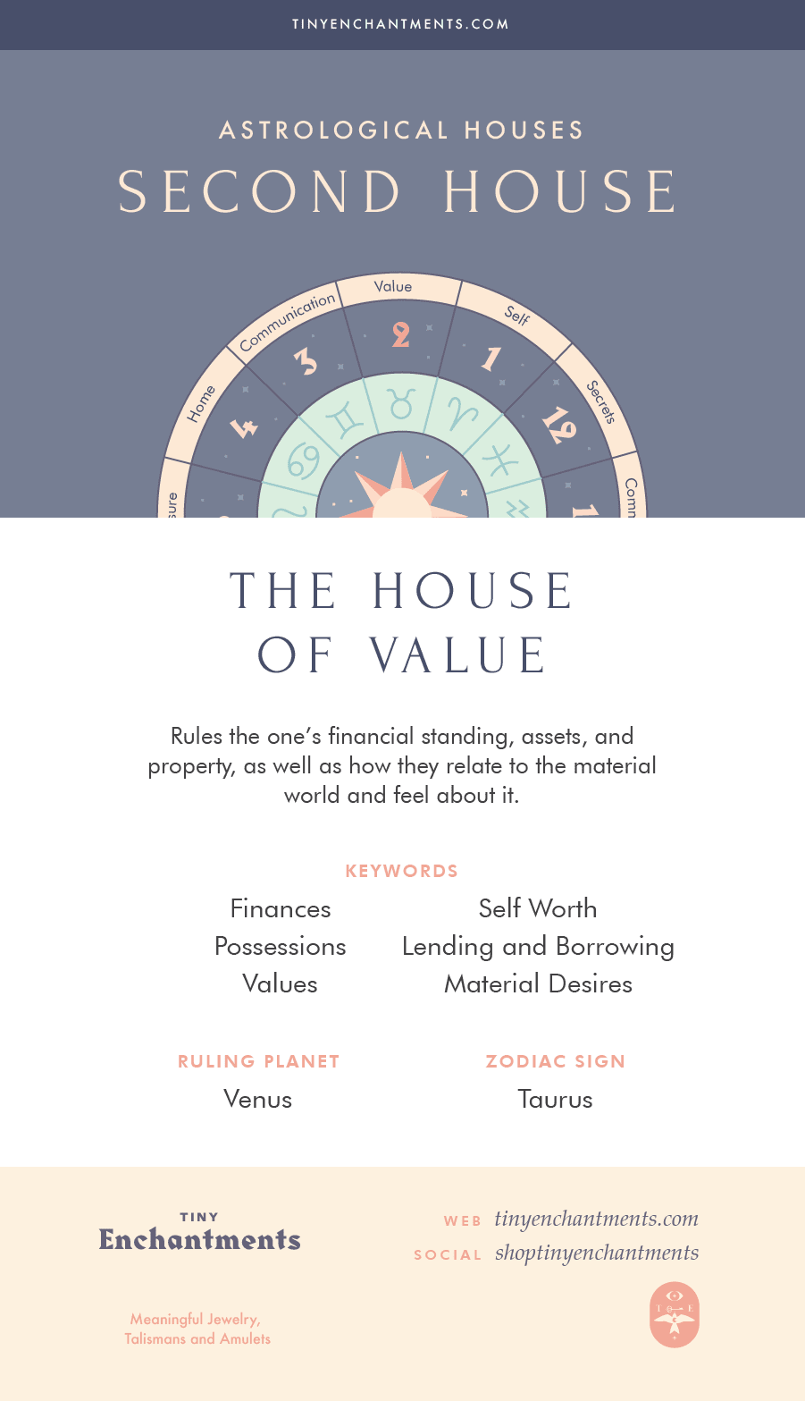 The Second House - The House of Value - 2nd House in Astrology, Meaning, Ruling Planets, Ruling Zodiac Signs