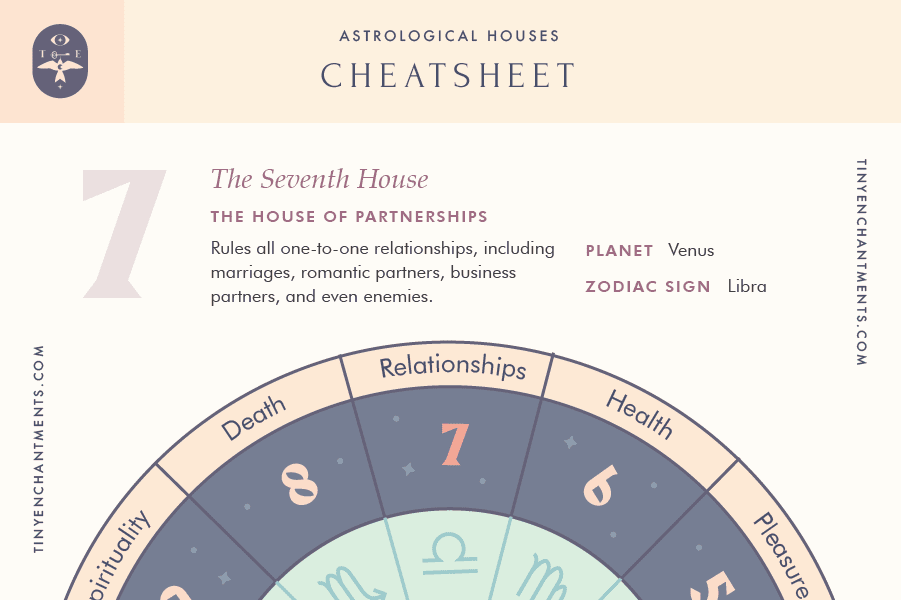 The Seventh House of Astrology Cheatsheet
