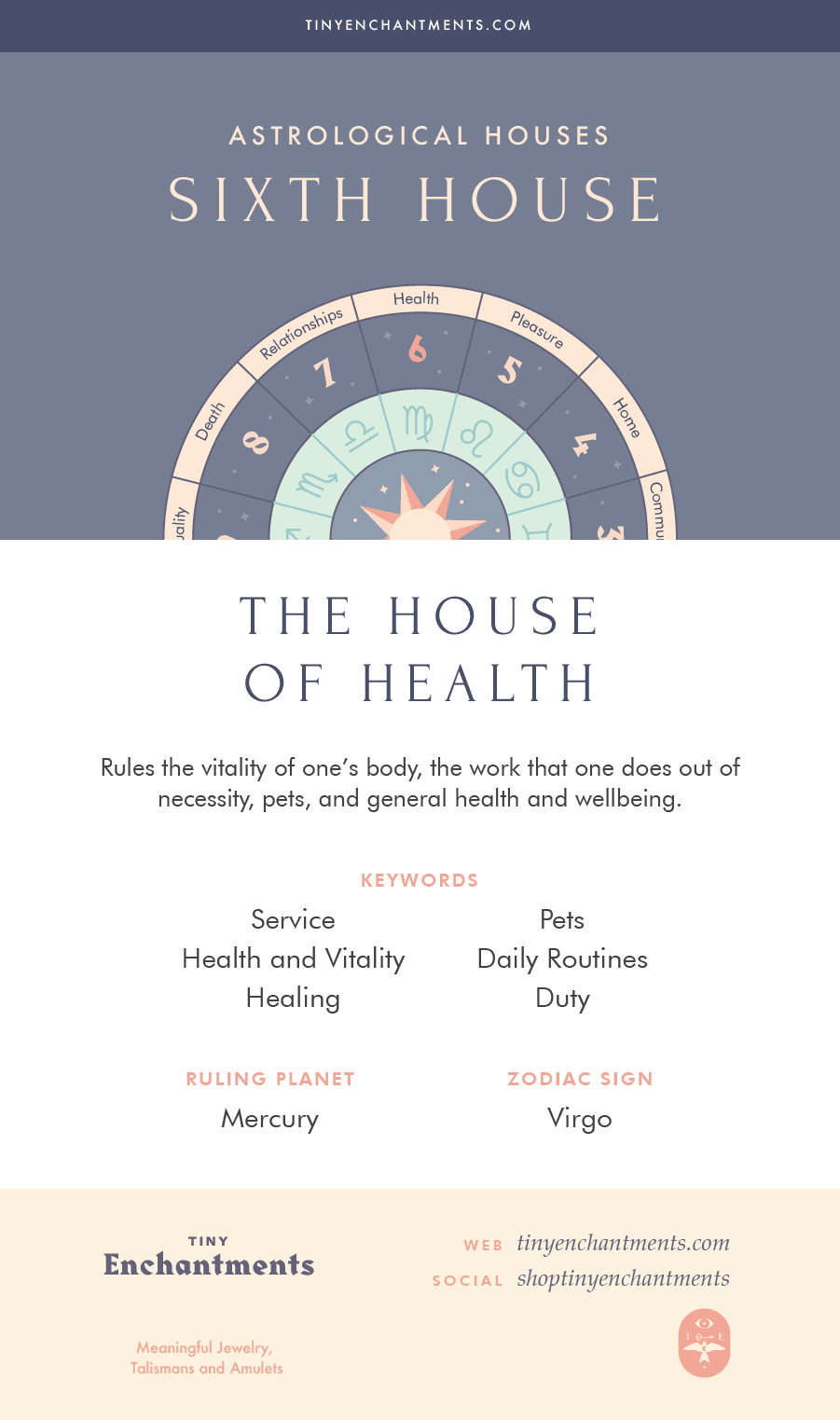 The Sixth House - The House of Health - 6th House in Astrology, Meaning, Ruling Planets, Ruling Zodiac Signs