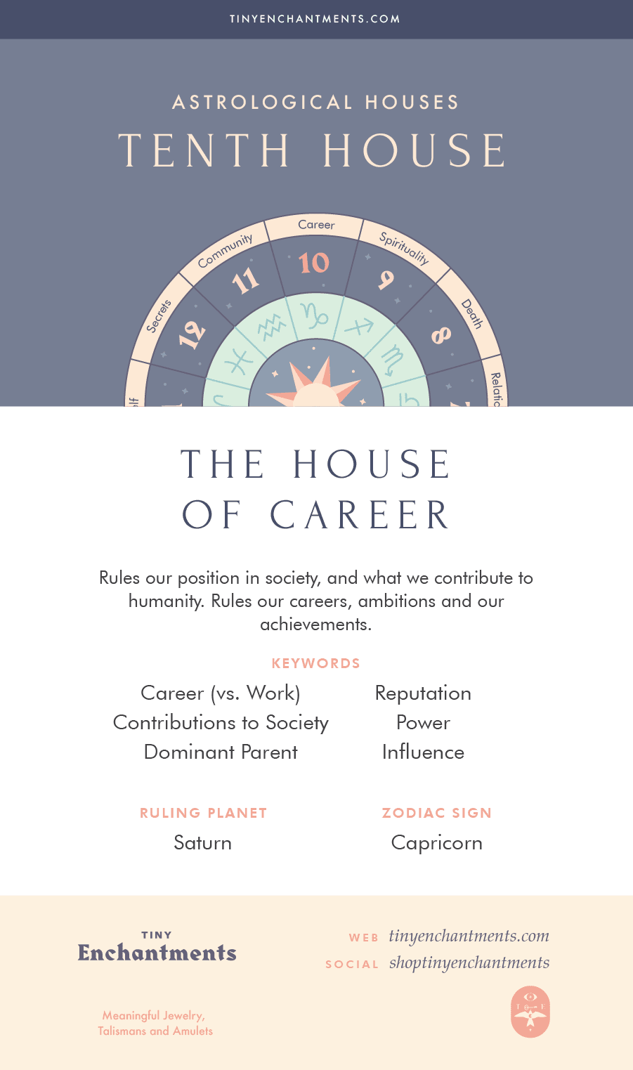 The Tenth House - The House of Career - 10th House in Astrology, Meaning, Ruling Planets, Ruling Zodiac Signs
