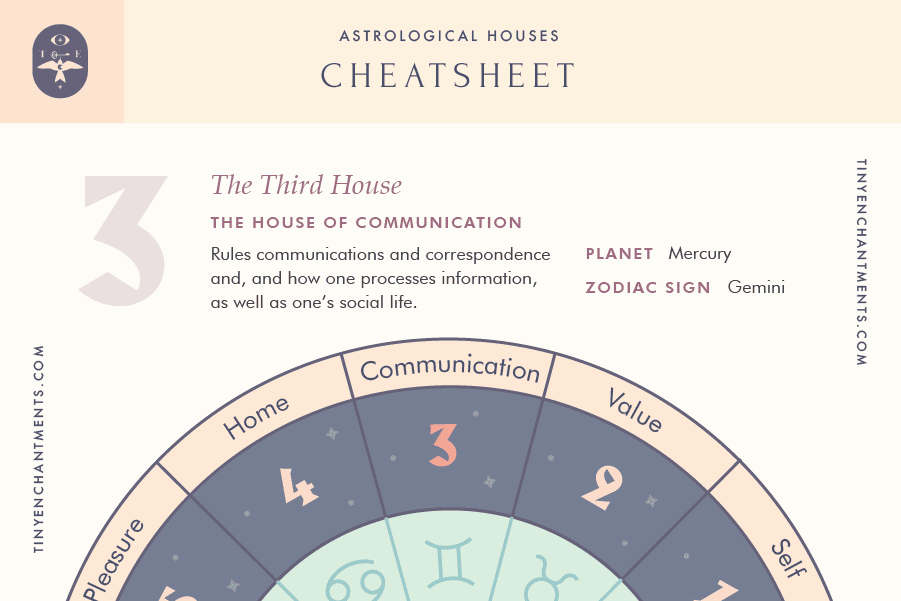 The Third House of Astrology Cheatsheet