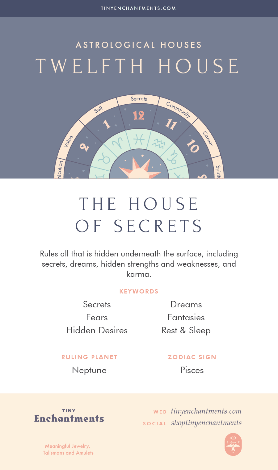 The Twelfth House - The House of Secrets - 12th House in Astrology, Meaning, Ruling Planets, Ruling Zodiac Signs