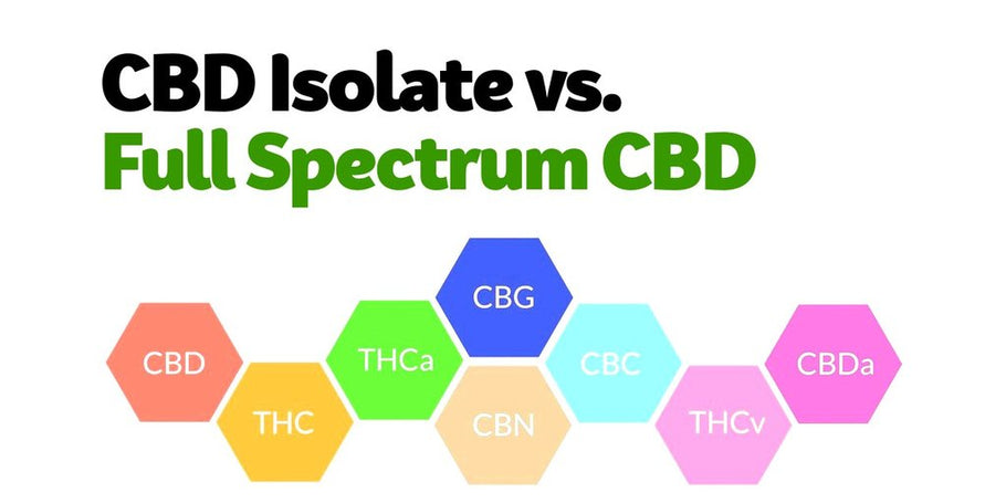 Full Spectrum CBD Oil Canada