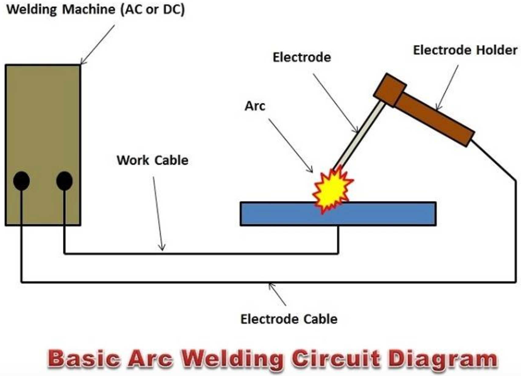 [SCHEMATICS_4LK]  Arc Welding: The 5 Processes You Need to Know | YesWelder | Welding Circuit Diagram |  | YesWelder