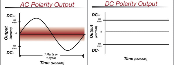 Direct vs Alternating current in welding