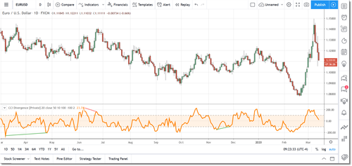CCI Divergence for TradingView
