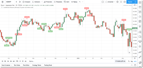 Candlestick Patterns for TradingView