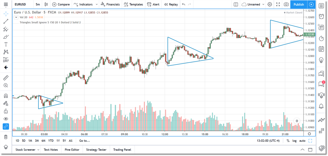 Triangle Pattern for TradingView