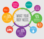 What Your Body Needs Poster