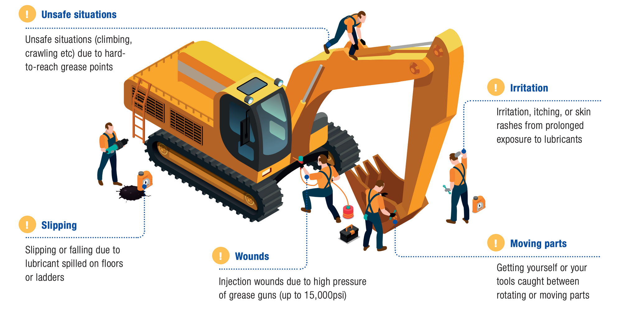 Automatic Lubrication Benefits Heavy Equipment