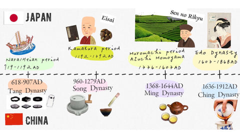 tea chronology