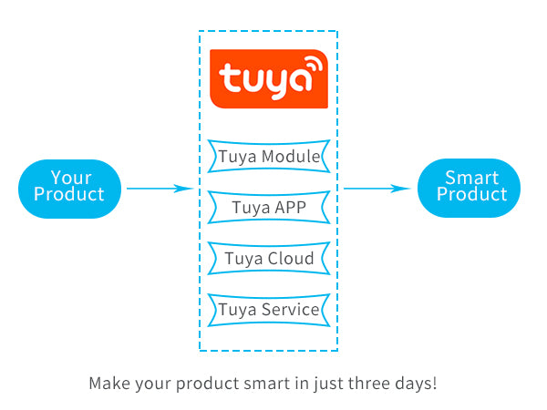 how tuya smart works
