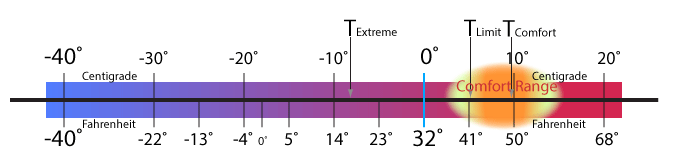 rapid-10-temp-gauge-10-to-10c.png