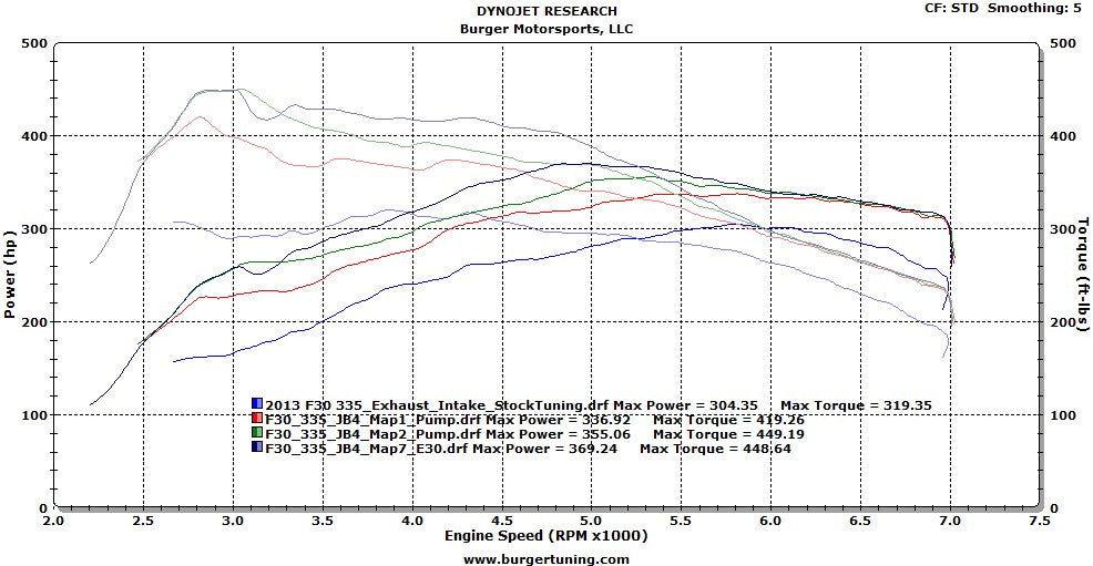 N55 turbo BMW F chaais dyno JB4 Mods