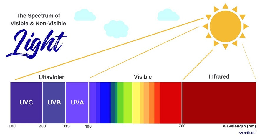 Ultra violet rays penetrate glass