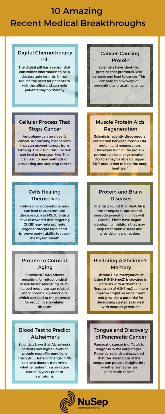 10 Amazing Recent Medical Breakthroughs Infographic