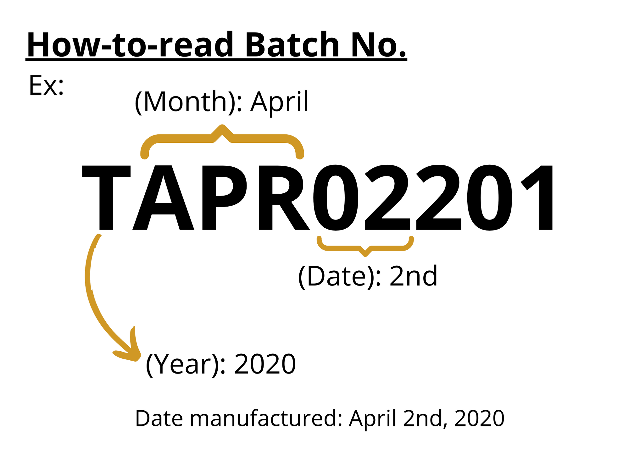 How to read Batch number