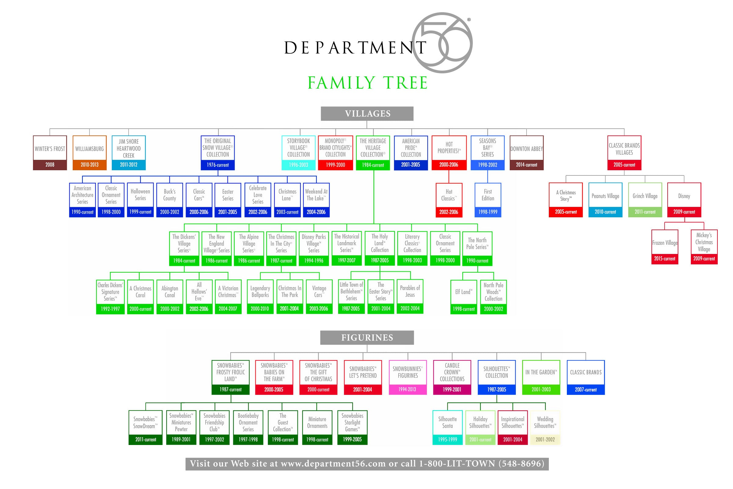 Department 56 Family Tree