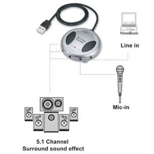 USB Audio Adapter 5.1 Channel