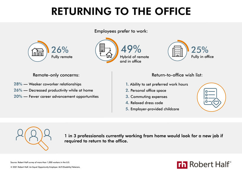 Infographic showing that 26% of workers want to be fully remote, 49% want a hybrid approach, 25% want to be fully in the office.