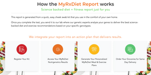 MyRxDiet Report: Genetically Matched Diet + Exercise Plan