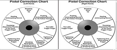 Pistol Correction Chart