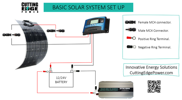 Basic SOlar System set up