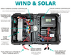 CEP Trailblazer Complete Premium Solar/Wind Generator, up to 10,000W Inverter, w Batteries, Wheels, Portable Solar Battery Box - Cutting Edge Power