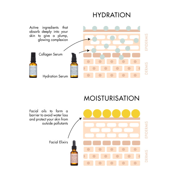 Merme Berlin Facial Collagen Serum 30 ml - explained difference of hydration vs moisturisation