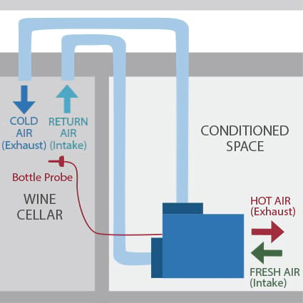CellarPro Ducted Self Contained Wine Cooling Unit Diagram